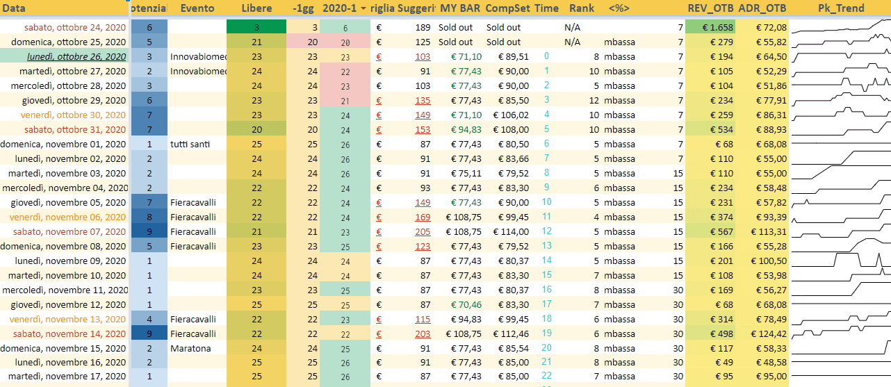 RMs pricing